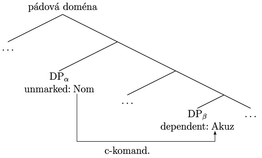 definice datování a vztahuSan jose seznamovací web