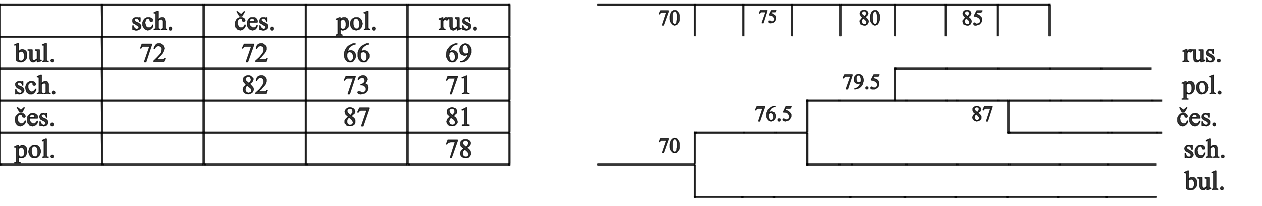 Datování starožitných tabulek
